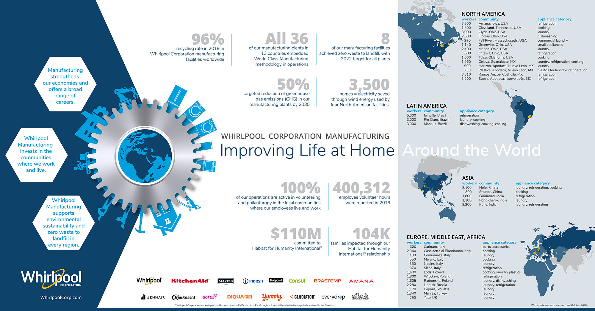 Whirlpool Corporation Global Manufacturing At-a-Glance 3