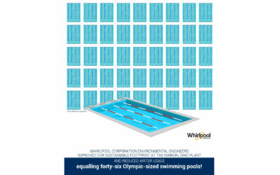 Whirlpool Corporation Environmental Engineers Improve Sustainable Footprint Equivalent of Forty-six Olympic-sized Pools