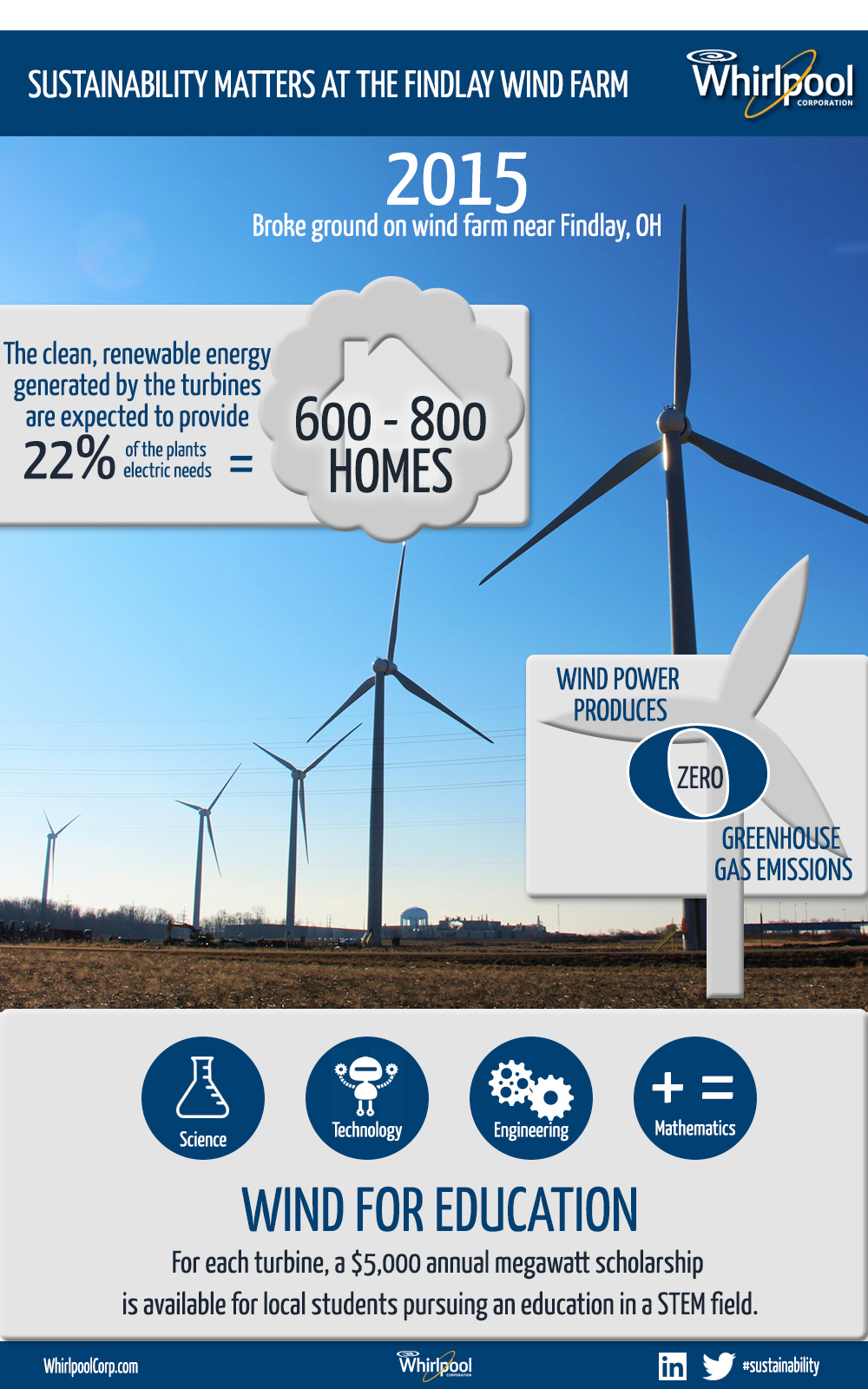 Findlay-Wind-Farm-Infographic